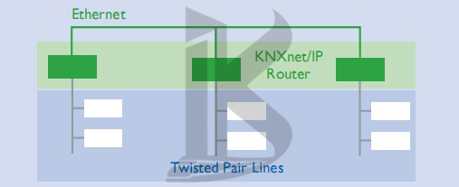 KNX topology in smart home , bms