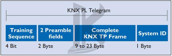 (KNX (PL در خانه هوشمند ، (KNX (PL در ساختمان هوشمند