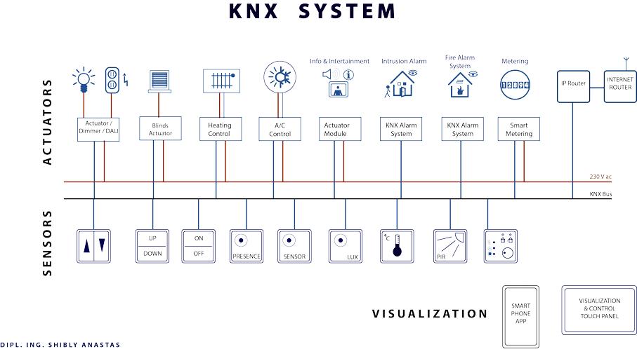 هوشمند سازی ساختمان ( بی ام اس ) ،توپولوژی KNX در هوشمند سازی خانه ، KNX در ساختمان خوشمند، KNX در خانه هوشمند knx