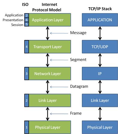 لایه های شبکه، شرکت مهندسین هوشمند سازی کارن