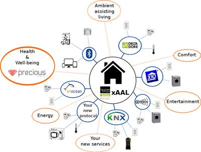 هوشمند سازی ساختمان ، ساختمان هوشمند ، خانه هوشمند ، بی ام اس