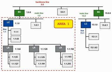 ناحیه در هوشمند سازی ساختمان با KNX