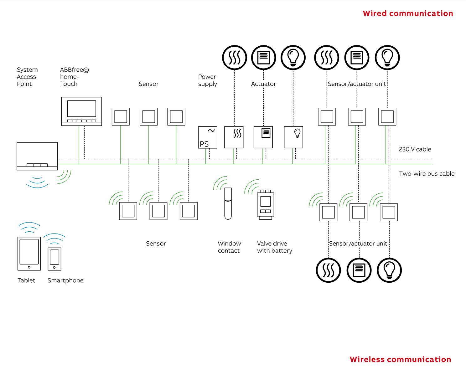 توپولوژی در خانه هوشمند KNX ، توپولوژی در هوشمند سازی ساختمان KNX ، هوشمند سازی knx smart home