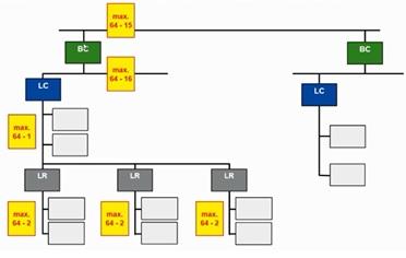 خط و بخش در هوشمند سازی ساختمان با KNX