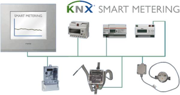 اندازه گیری هوشمند در KNX