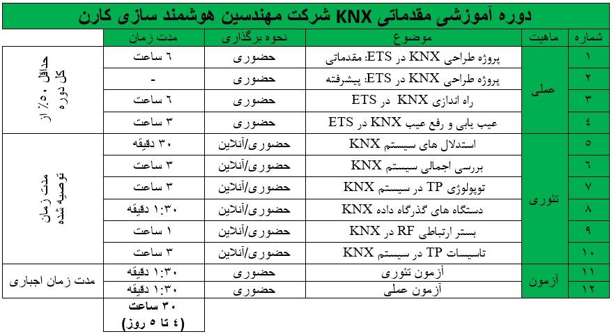 دوره هوشمند سازی ساختمان مقدماتی KNX
