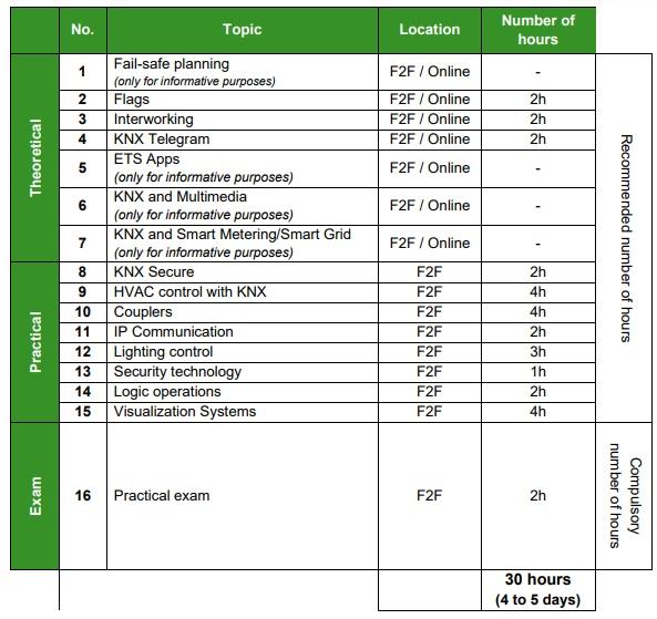 دوره هوشمند سازی ساختمان پیشرفتهKNX 1
