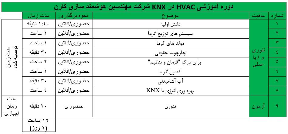 دوره هوشمند سازی ساختمان HVAC در KNX