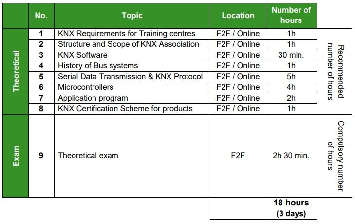 دوره هوشمند سازی ساختمان knx tutor 1