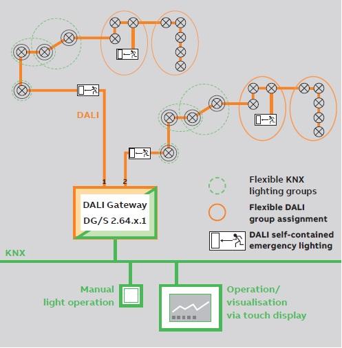 کنترل روشنایی دو کاناله دالی DALI