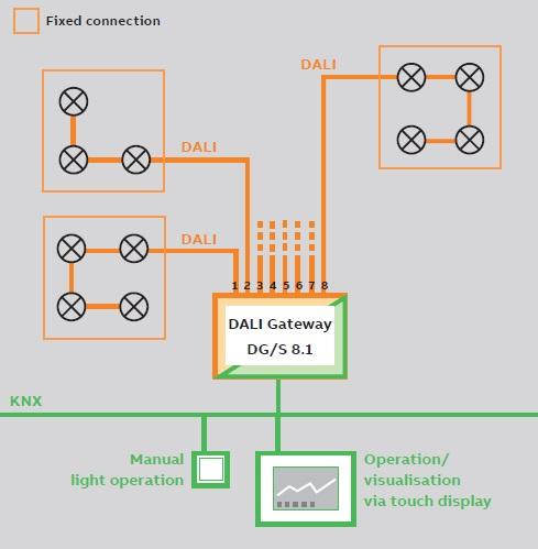کنترل روشنایی هشت کاناله ثابت دالی DALI