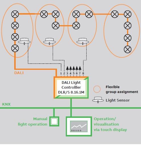 کنترل روشنایی یک کاناله 8 سنسور دالی DALI