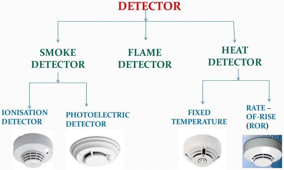انواع دتکتور اعلام حریق ، دتکتور دود ، دتکتور حرارت ، دتکتور شعله