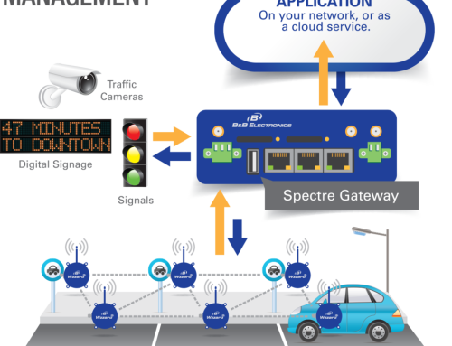 Closed Circuit Television (CCTV) for Traffic Management