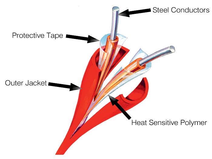کابل حساس به حرارت اعلام حریق ، دتکتور دود ، دتکتور حرارت