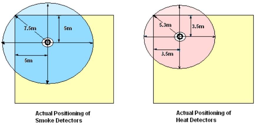 جانمایی و نصب سیستم اعلام حریق ، دتکتور دود ، دتکتور حرارتی 1