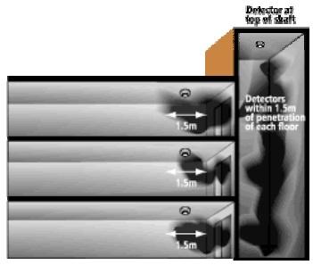 جانمایی و نصب سیستم اعلام حریق ، دتکتور دود ، دتکتور حرارتی 6