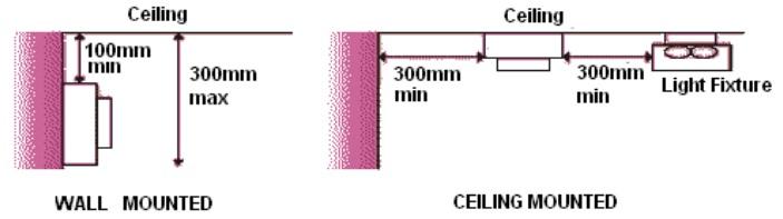 جانمایی و نصب سیستم اعلام حریق ، دتکتور دود ، دتکتور حرارتی 7