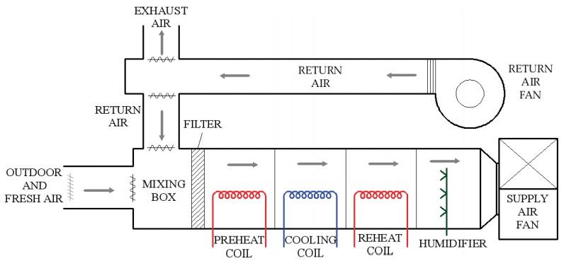 3سیستم تهویه مطبوع HVAC