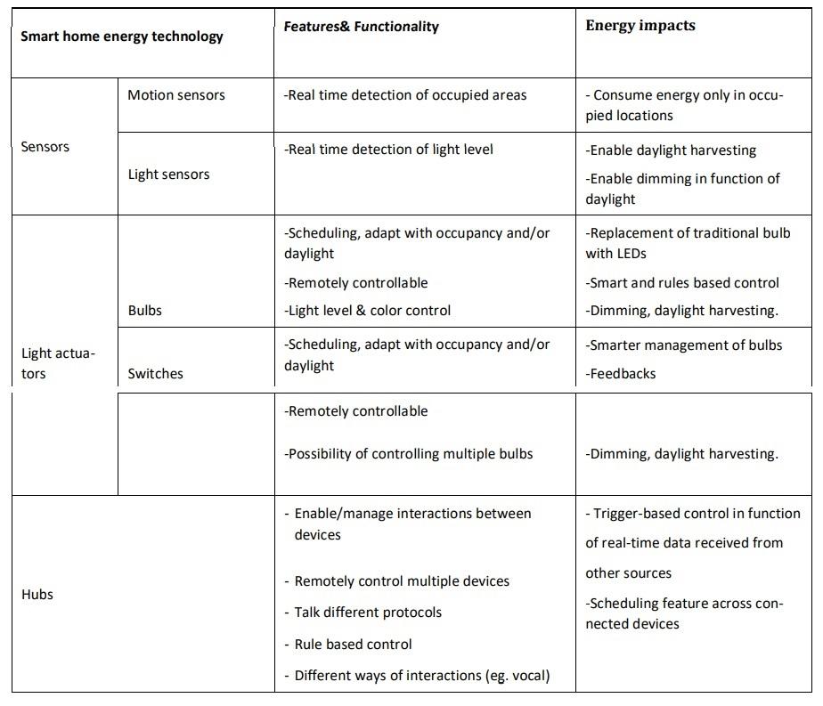 انرژی در سیستم روشنایی هوشمند