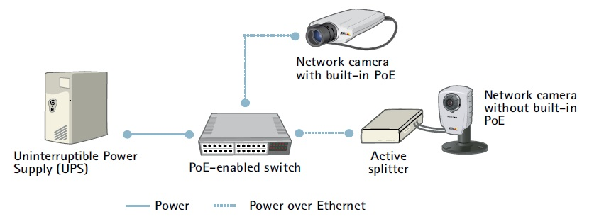 تغذیه دوربین مداربسته تحت شبکه