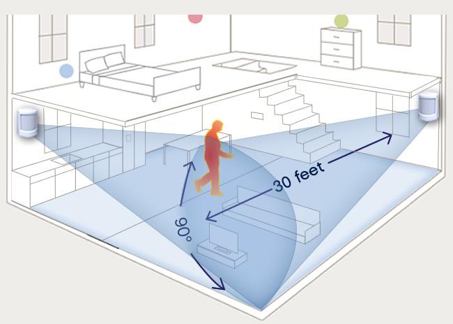 سنسور تشخیص حرکت سیستم روشنایی هوشمند