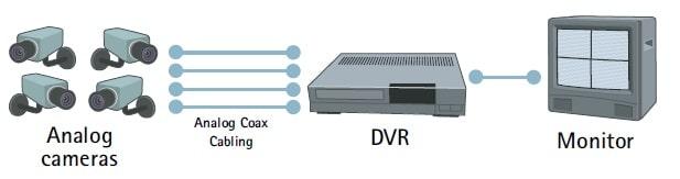 سیستم دوربین مداربسته آنالوگ دارای DVR