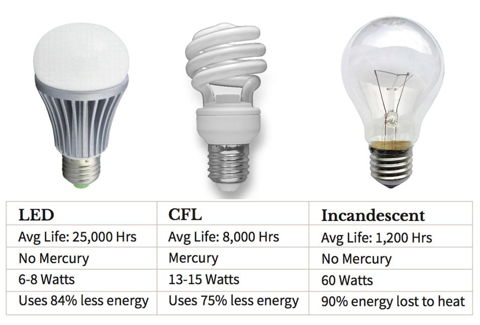مقایسه سیستم روشنایی هوشمند با انواع لامپ
